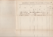 84th NY Infantry (14th Brooklyn SM) document/ KIA Gettysburg